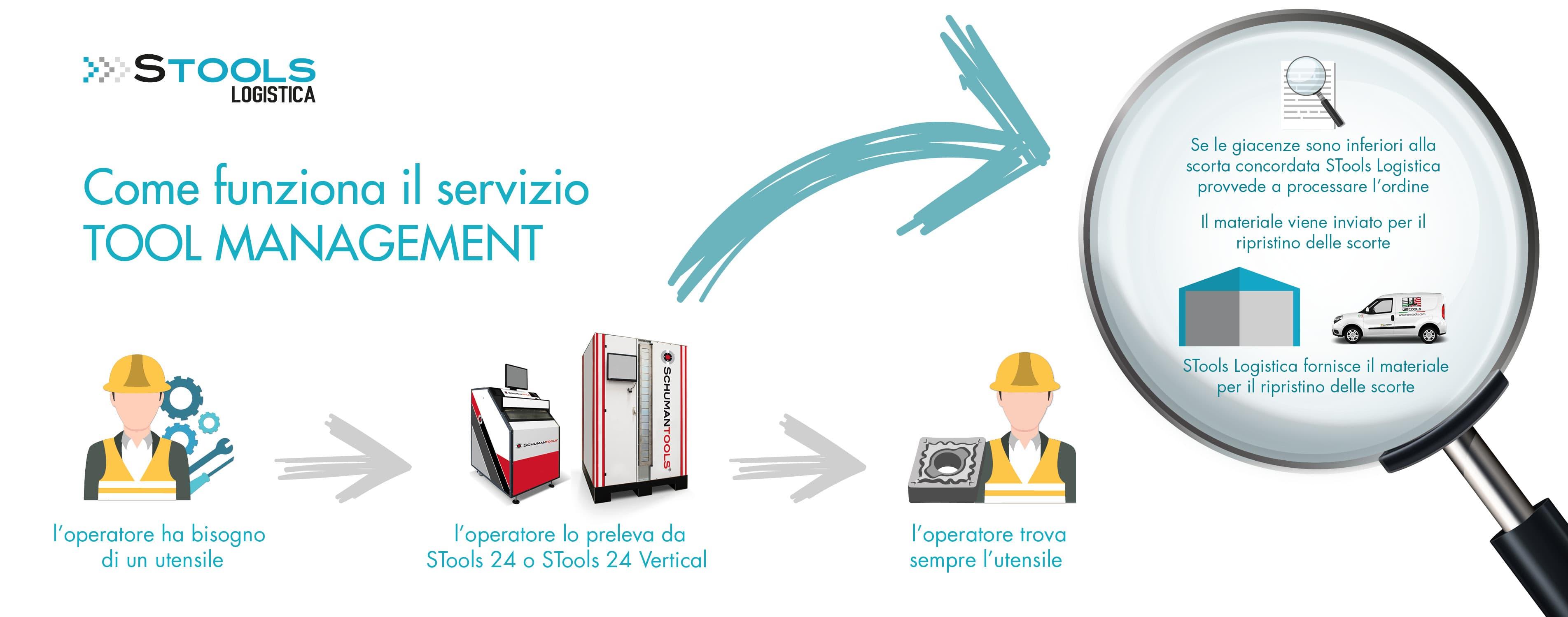 Schema cassettiere smart stools logistica um tools-min